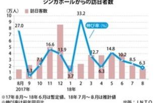 【シンガポール】訪日シンガポール人、8月は6%増[観光](2018/09/20)
