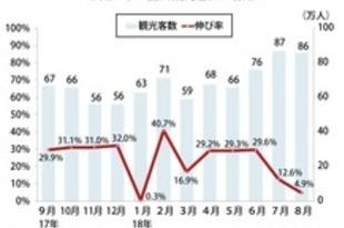 【中国】8月の訪日中国人、5%増の86万人[観光](2018/09/20)