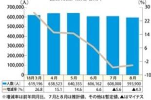【韓国】8月訪日韓国人客、2カ月連続減少[観光](2018/09/20)
