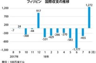 【フィリピン】8月の国際収支、8カ月ぶり黒字[経済](2018/09/21)