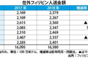 【フィリピン】7月の海外送金受取、5.2%増の24億ドル[経済](2018/09/18)