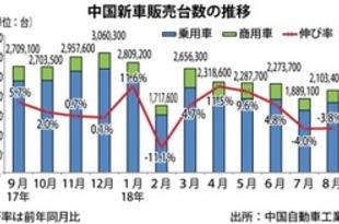 【中国】8月の新車販売、3.8%減の210.3万台[車両](2018/09/12)