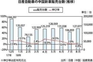 【中国】日産の新車販売、8月は4%増の12.7万台[車両](2018/09/06)