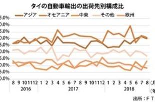 【タイ】8月の車輸出0.4%減、10カ月ぶりマイナス[車両](2018/09/20)