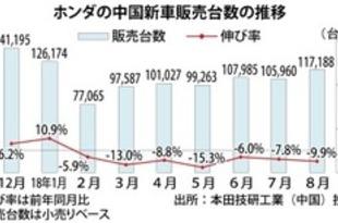 【中国】ホンダ新車販売、8月は9.9%減の11.7万台[車両](2018/09/05)