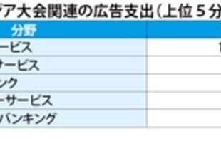 【インドネシア】アジア大会関連の広告支出、7470億ルピア[媒体](2018/09/12)