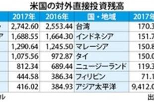 【シンガポール】米企業直接投資は7%増[経済](2018/09/19)