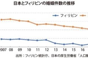 【フィリピン】昨年の婚姻件数4%増、日本人も存在感[社会](2018/09/28)