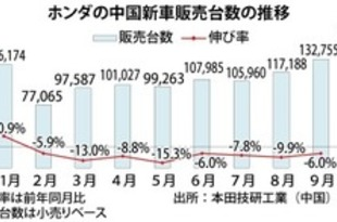 【中国】ホンダ新車販売、9月は6%減の13.2万台[車両](2018/10/10)