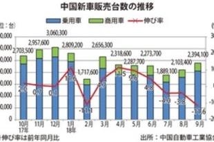 【中国】9月の新車販売、11.6%減の239.4万台[車両](2018/10/15)