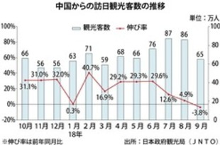 【中国】9月の訪日中国人、5年ぶりに減少[観光](2018/10/17)