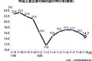 【中国】工業企業の純利益、1~9月は14.7%増[経済](2018/10/29)