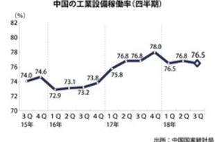 【中国】工業設備稼働率、3Qは76.5%に下落[経済](2018/10/22)