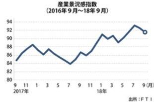 【タイ】9月の産業景況感91.5、2カ月連続下落[経済](2018/10/19)