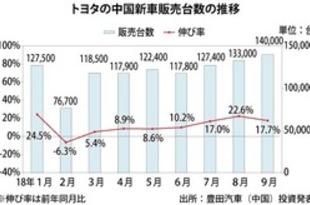 【中国】トヨタ新車販売、9月は18%増の14万台[車両](2018/10/09)