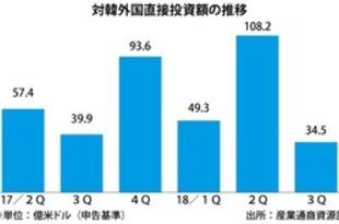 【韓国】FDIが41%増、過去最高=18年1~9月期[経済](2018/10/08)