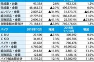 【タイ】10月の車輸出3%増、オセアニアが急回復[車両](2018/11/21)