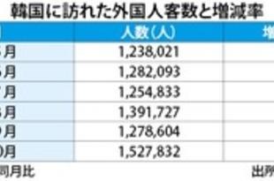 【韓国】日本人がけん引、10月訪韓外国人客数3割増[観光](2018/11/23)