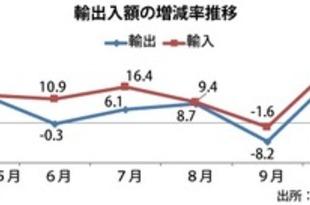 【韓国】10月輸出額22.7%増、操業日数増加で[経済](2018/11/19)