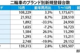 【タイ】10月の二輪登録台数3%増、通年180万台も[車両](2018/11/27)