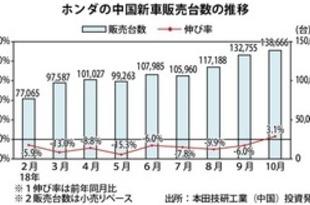 【中国】ホンダ新車販売、10月は3%増の13.9万台[車両](2018/11/05)