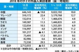 【タイ】10月外国人旅行者0.5%減、20カ月ぶり下落[観光](2018/11/22)