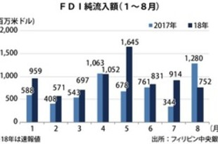 【フィリピン】8月のFDI純流入、41%減の7.5億ドル[経済](2018/11/14)