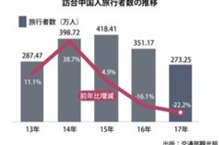 【台湾】18年の訪台中国人客数、270万人で下げ止まりか[観光](2018/11/30)