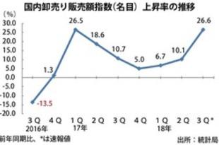 【シンガポール】国内卸売り販売、7~9月期は27%上昇[経済](2018/11/21)