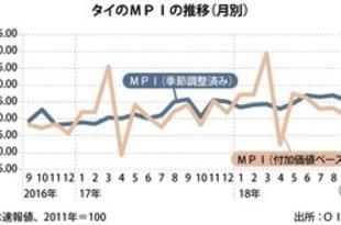 【タイ】9月MPIは2.6%減、17カ月ぶり下落[製造](2018/11/01)