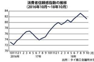 【タイ】10月の消費者信頼感は81.3、2カ月連続下落[経済](2018/11/06)