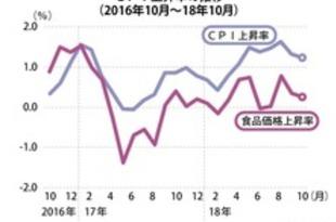 【タイ】10月CPIは1.2%上昇、2カ月連続で減速[経済](2018/11/02)