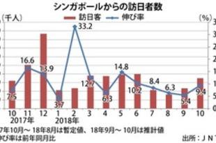 【シンガポール】訪日シンガポール人、10月は9%増[観光](2018/11/22)