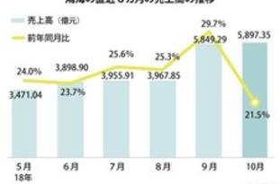 【台湾】鴻海10月の売上高、同月の最高更新[IT](2018/11/12)