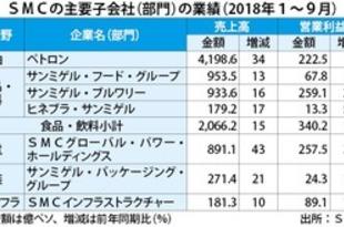 【フィリピン】サンミゲル決算、全部門好調で2割増益[経済](2018/11/15)