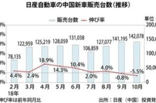 【中国】日産の新車販売、10月は5.5%減の14.2万台[車両](2018/11/06)