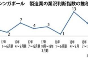【シンガポール】製造業景況感、9四半期ぶりにマイナス[経済](2018/11/01)