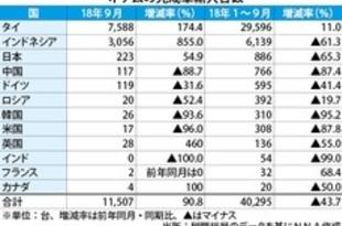 【ベトナム】完成車輸入、1~9月は44%減の4万台[車両](2018/11/07)