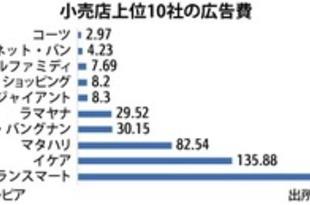 【インドネシア】ネット通販の広告費、18年は約5兆ルピア[媒体](2018/12/26)