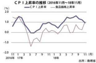 【タイ】11月CPIは0.9%上昇、3カ月連続減速[経済](2018/12/04)