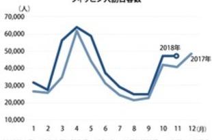 【フィリピン】11月の訪日フィリピン人、15.8%増の4.7万人[観光](2018/12/20)