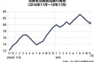 【タイ】11月の消費者信頼感80.5、3カ月連続で下落[経済](2018/12/07)
