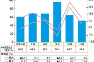 【韓国】11月輸出額4.5%増、過去3番目の水準[経済](2018/12/04)