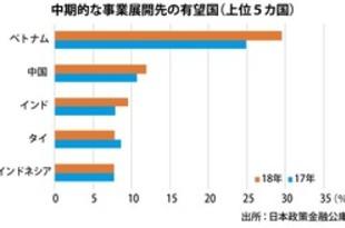 【ベトナム】有望投資先は越が5年連続1位=日本公庫[経済](2018/12/04)