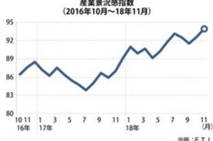 【タイ】11月の産業景況感93.9、5年半ぶり高水準[経済](2018/12/20)