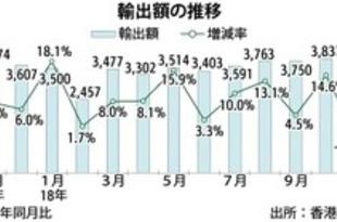 【香港】香港の11月輸出、22カ月ぶりマイナス[経済](2018/12/28)