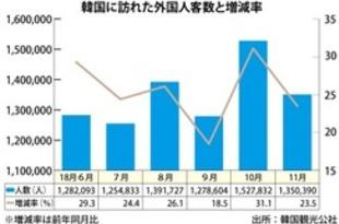 【韓国】11月訪韓外国人客数24%増、日中がけん引[観光](2018/12/27)