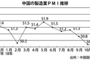 【中国】11月製造業PMIは50.0、28カ月ぶり低水準[経済](2018/12/03)