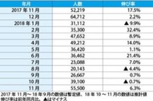 【マレーシア】11月の訪日マレーシア人、前年同月比6.3%増[観光](2018/12/20)