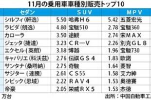 【中国】シルフィが首位、11月のセダン販売[車両](2018/12/13)